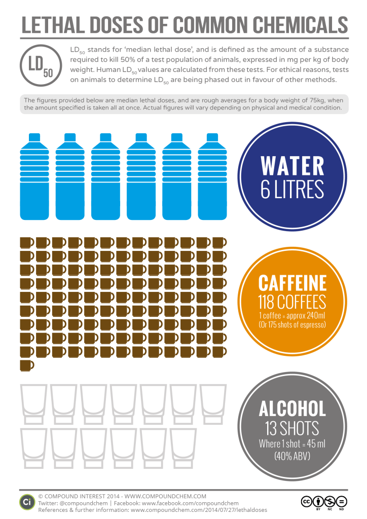 how much water can kill you?